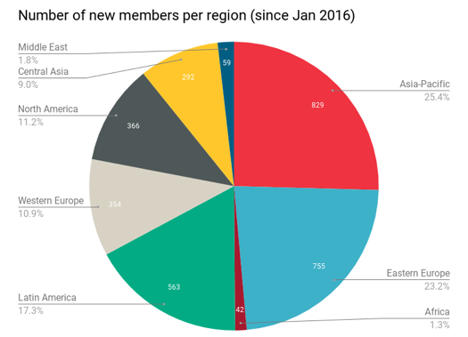 graph of number of new members per region