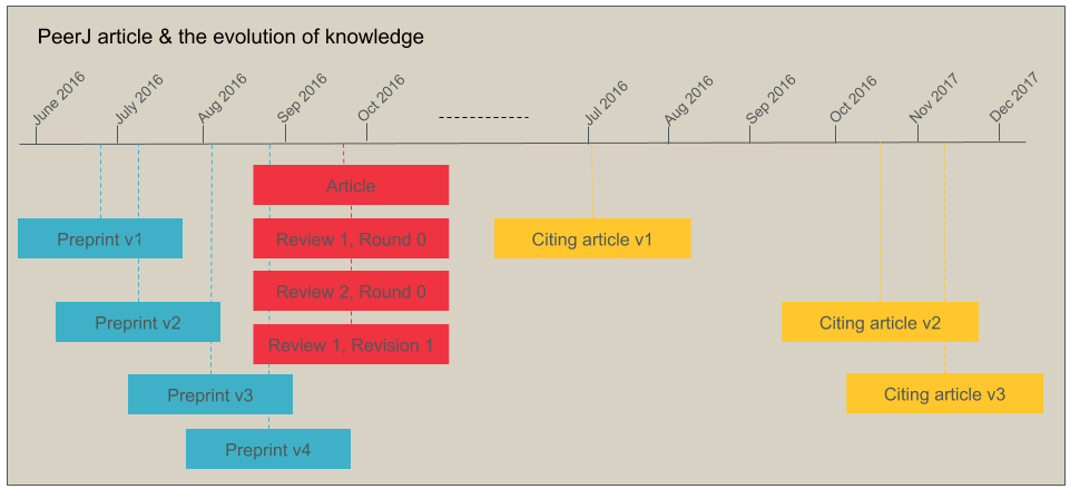 peer review PeerJ graph2