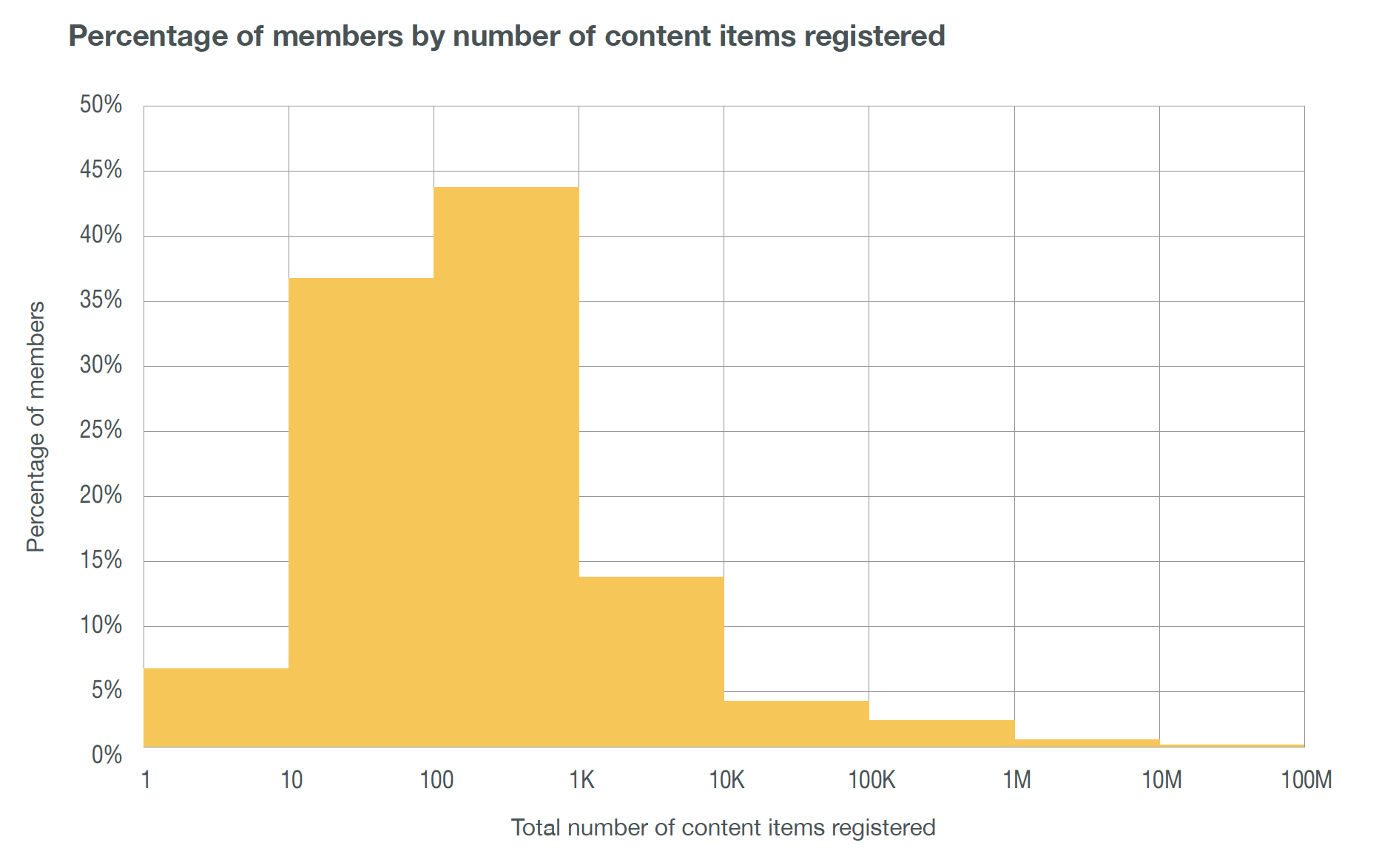 Percentage of members by Content Registration band
