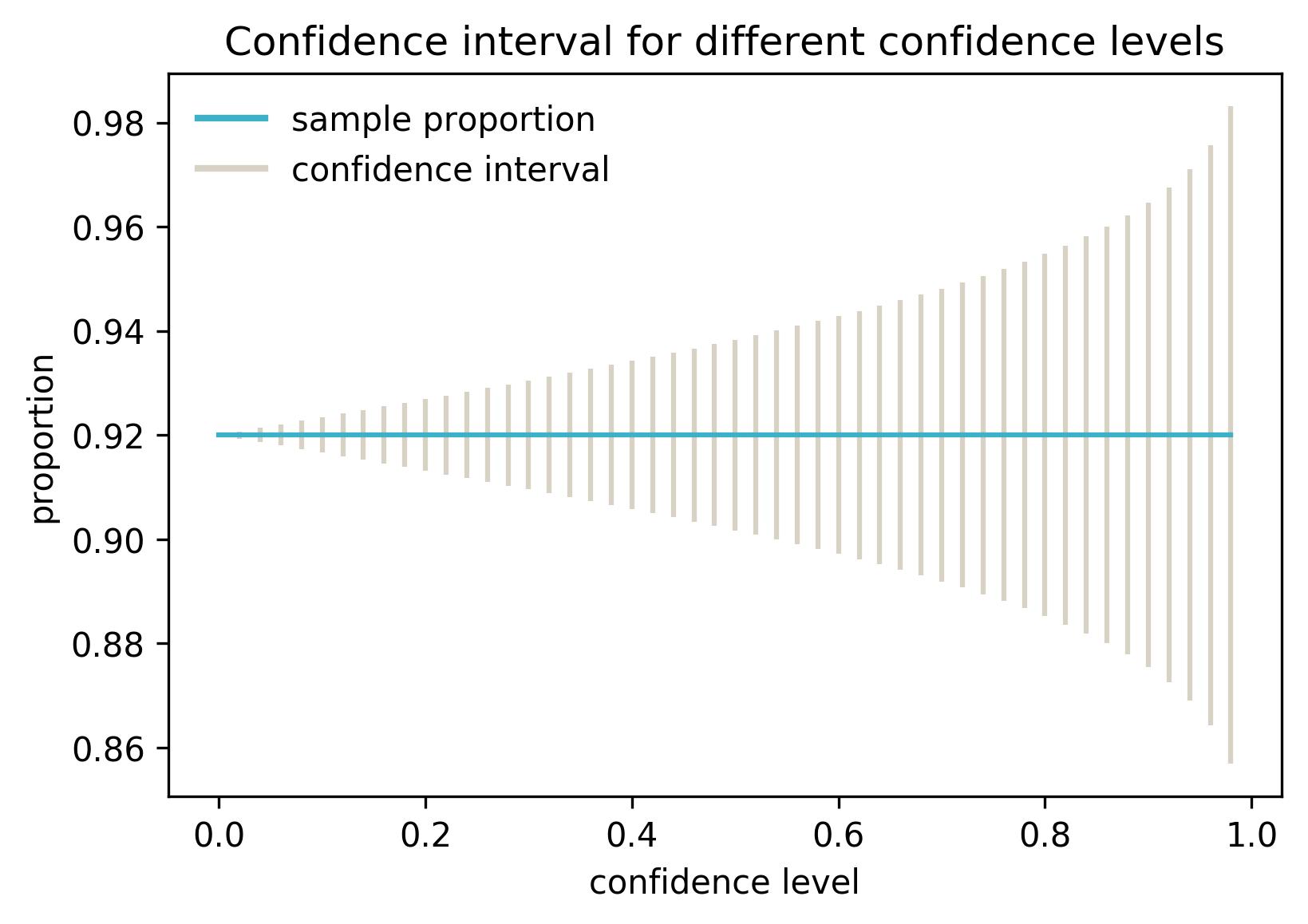 Confidence Interval Vs Level