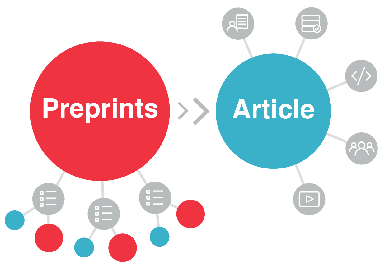 Preprints as part of the article nexus; as content evolves, connections persist and new links are added
