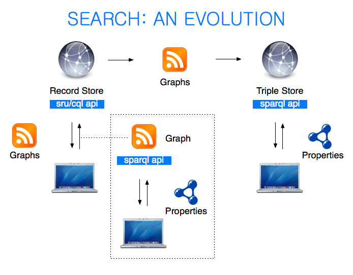 Search: An Evolution - Crossref