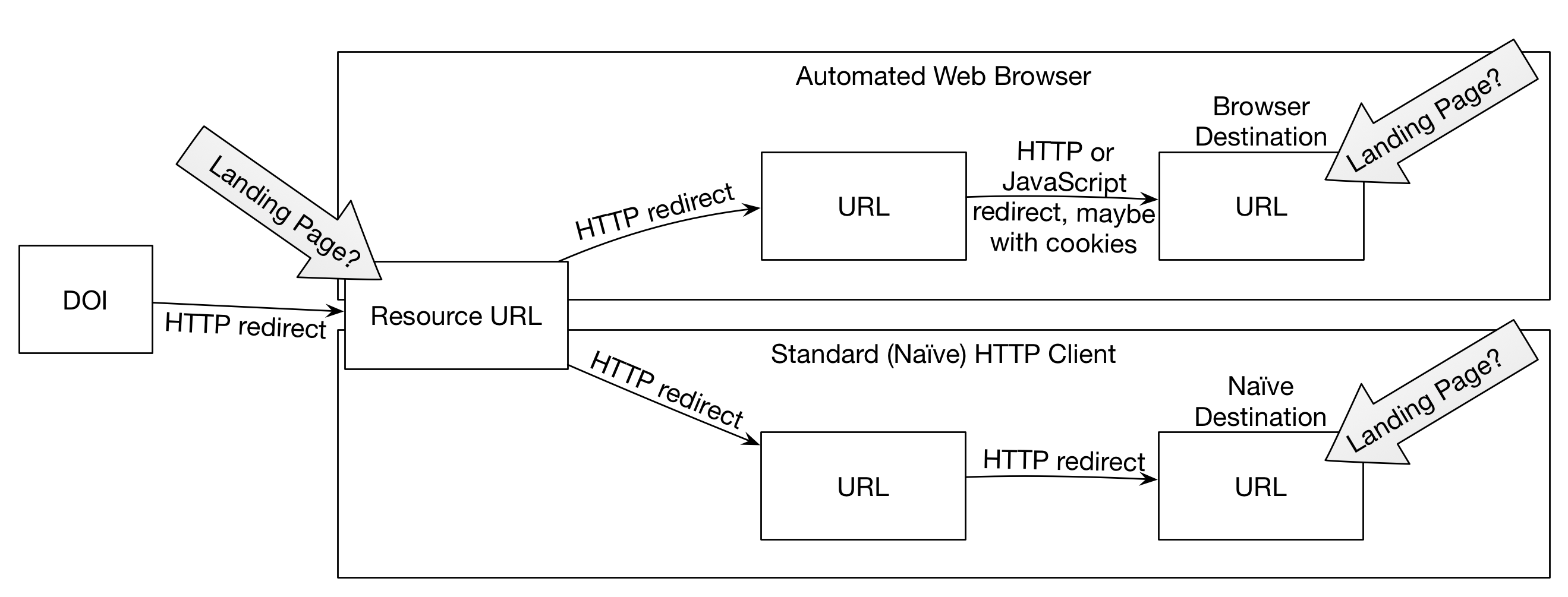 URLs and DOIs: a complicated relationship - Crossref