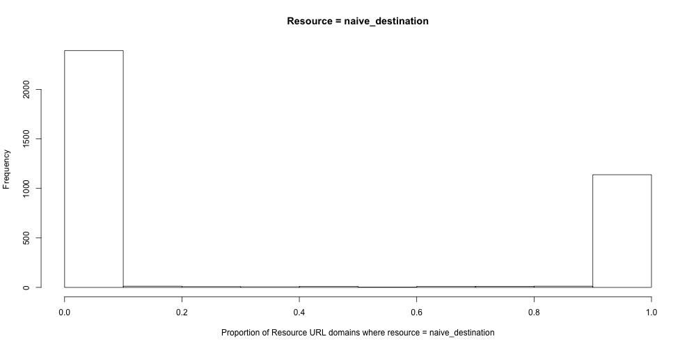 h_proportion_resource_equals_naive_destination_url